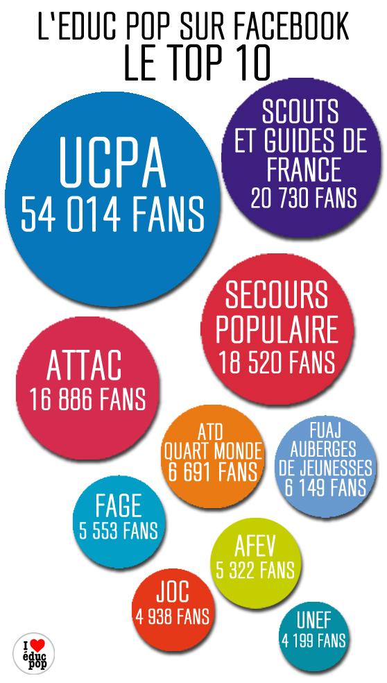 infographie les top 10 facebook