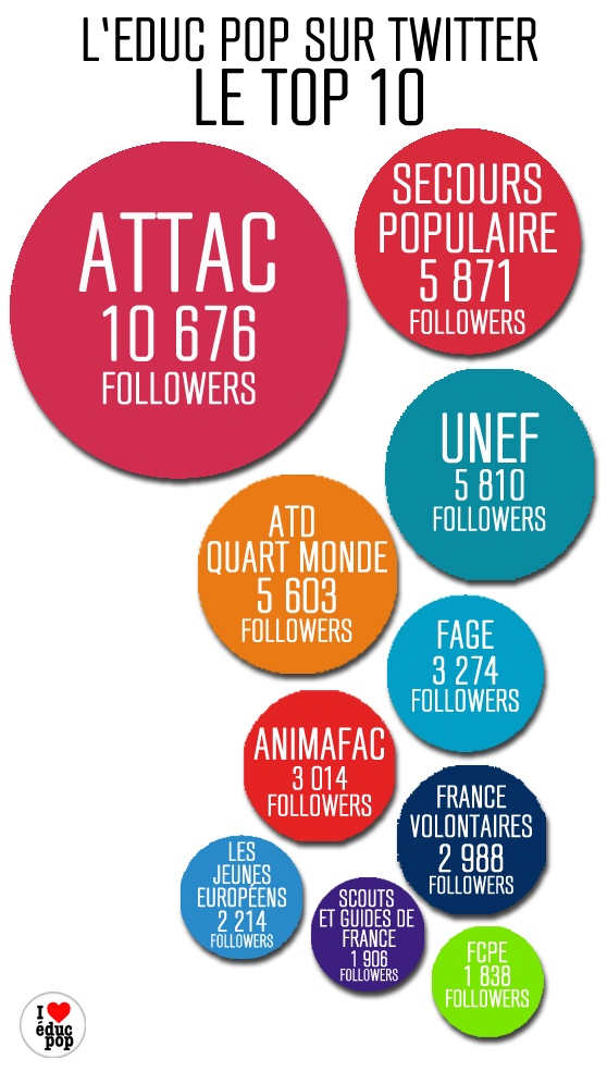 infographie top 10 twitter
